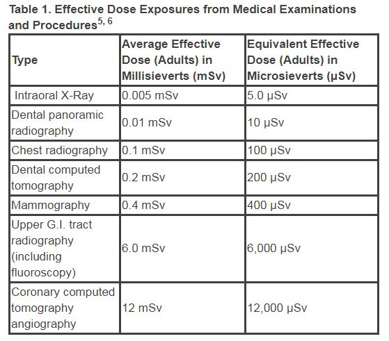 Effective Dose Exposures from Medical Examinations and Procedures from American Dental Association